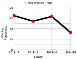 SVSU graph